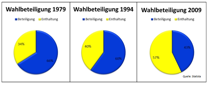wahlbet