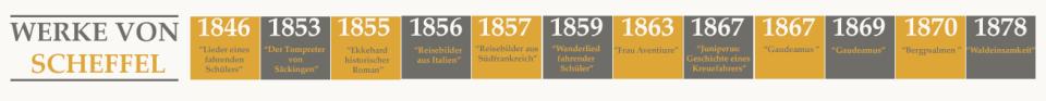 Werke von Scheffler-derhergestellt